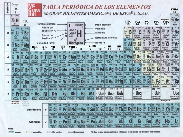 Descargar la tabla peridica de los elementos neetescuela descargar la tabla periodica urtaz Image collections