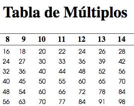 tabla de múltiplos
