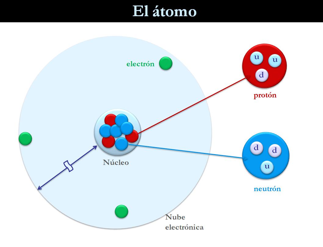 """""""partículas que conforman el átomo"""" """"diversa materia, diversa constitución"""" """"sustancia moleculares, iónicas, metálicas"""""""