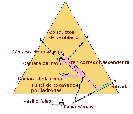 pirámides de keops